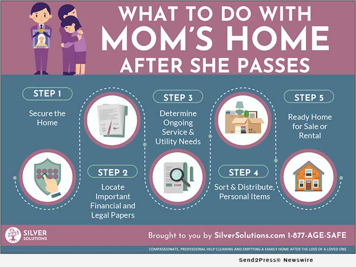 What to Do with Moms Home INFOGRAPHIC
